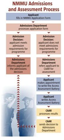 NMMU Admissions & CAAR Assessment Process